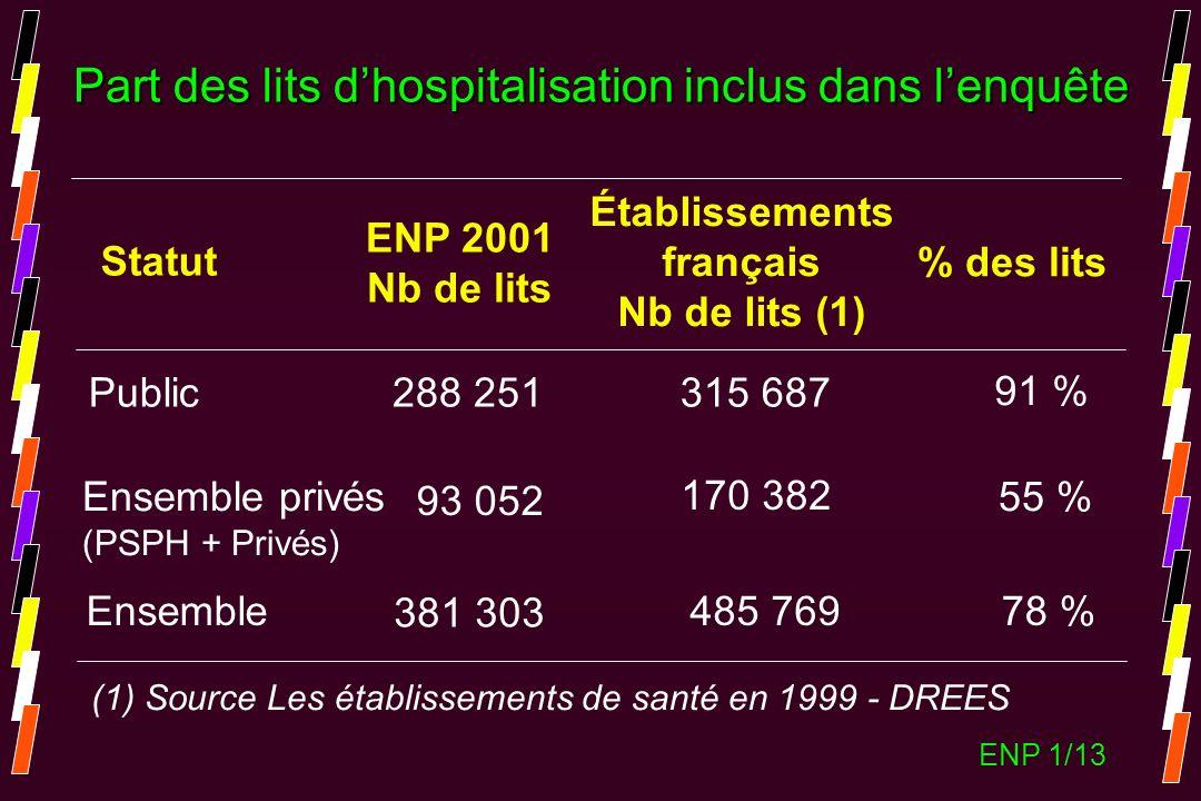 Part des lits dhospitalisation inclus dans lenquête Statut ENP 2001 Nb de lits Établissements français Nb de lits (1) % des lits Public Ensemble privé