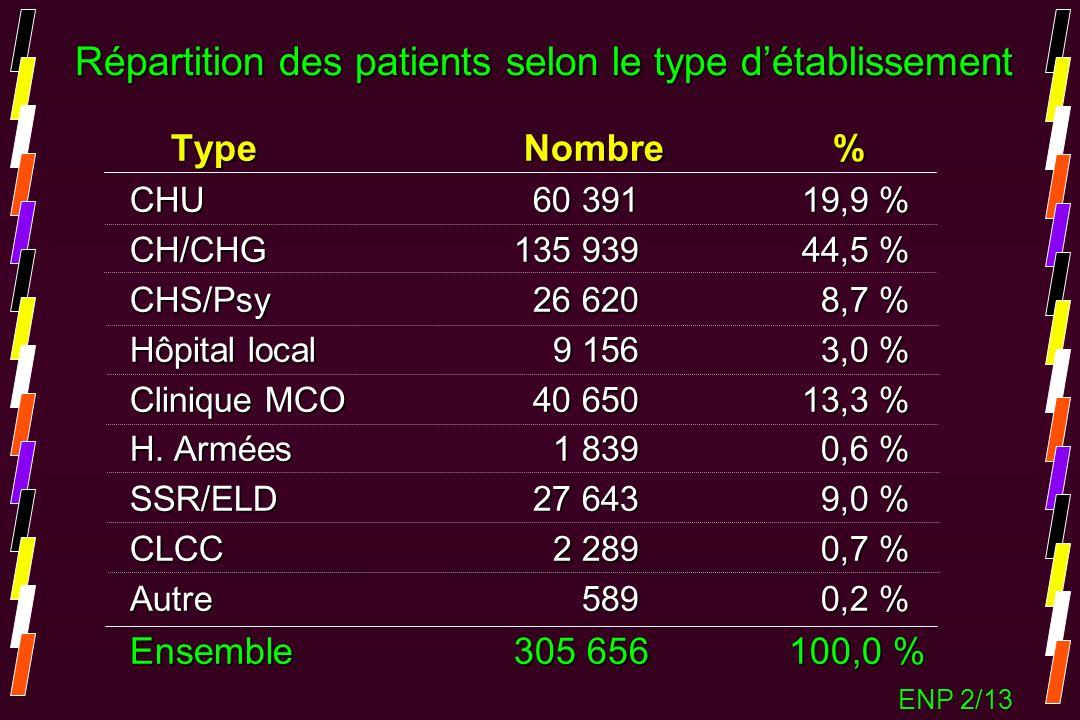 Type Nombre % Type Nombre % CHU 60 39119,9 % CH/CHG135 93944,5 % CHS/Psy 26 620 8,7 % Hôpital local 9 156 3,0 % Clinique MCO 40 65013,3 % H. Armées 1
