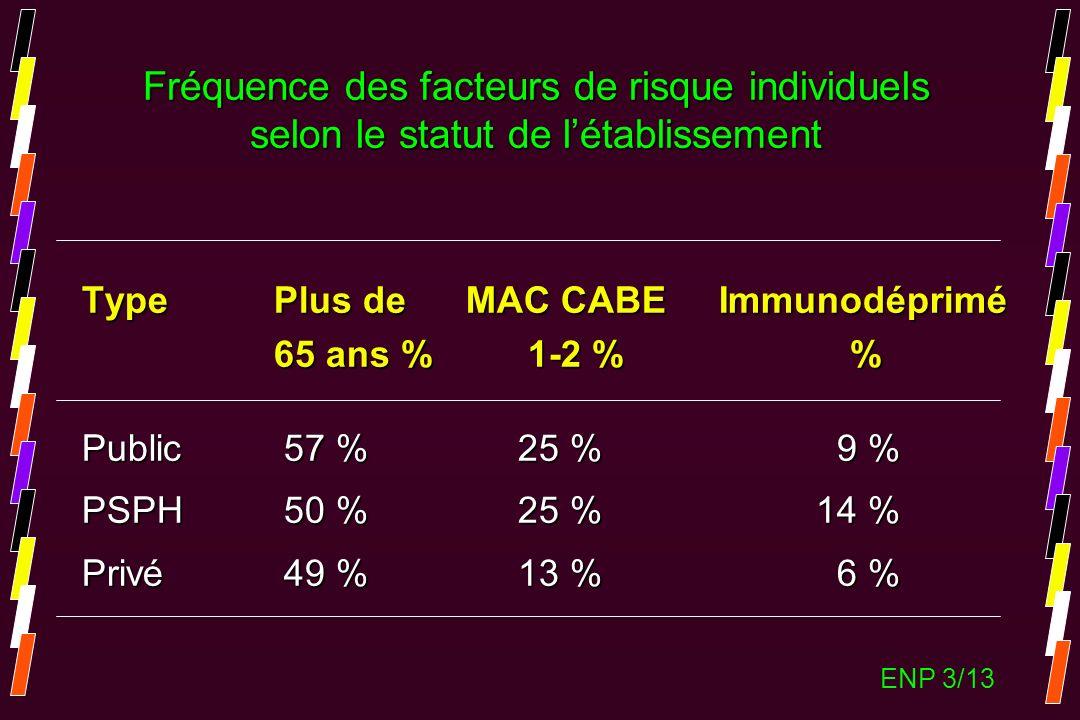 TypePlus de MAC CABE Immunodéprimé 65 ans % 1-2 % Public 57 % 25 % 9 % PSPH 50 % 25 % 14 % Privé 49 % 13 % 6 % Fréquence des facteurs de risque indivi