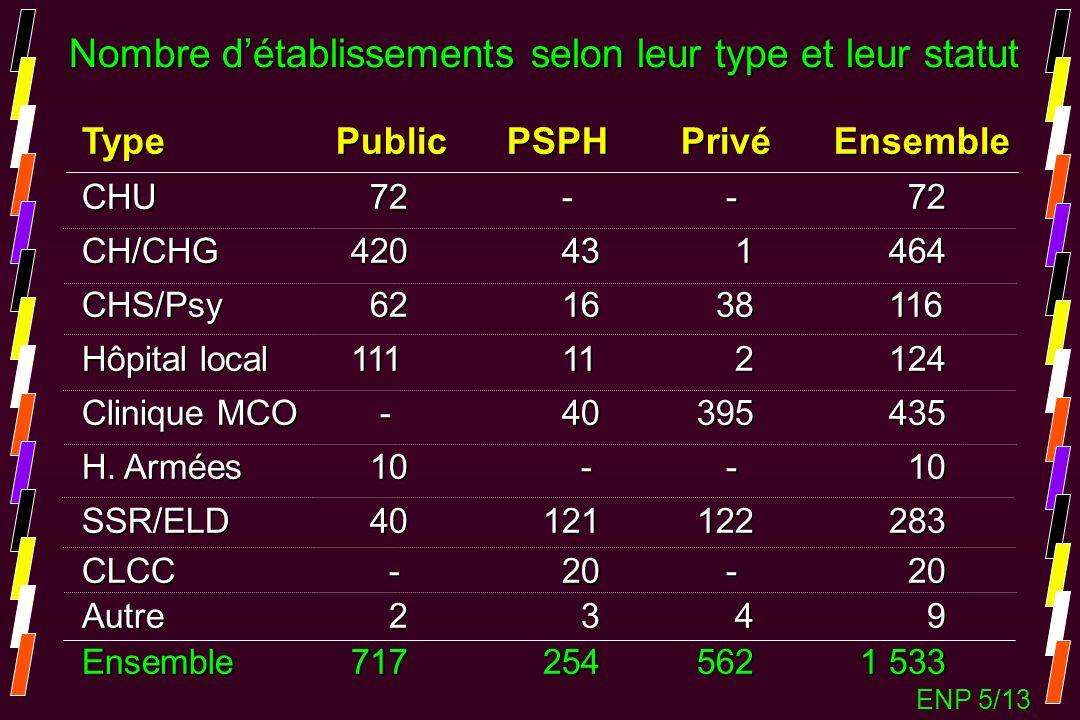 Nombre détablissements selon leur type et leur statut Type Public PSPH Privé Ensemble CHU72- - 72 CH/CHG 42043 1 464 CHS/Psy6216 38 116 Hôpital local