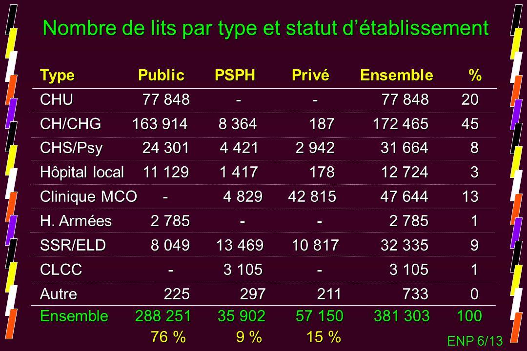 Nombre de lits par type et statut détablissement Type Public PSPH Privé Ensemble % CHU 77 848 - - 77 84820 CH/CHG 163 914 8 364 187 172 46545 CHS/Psy