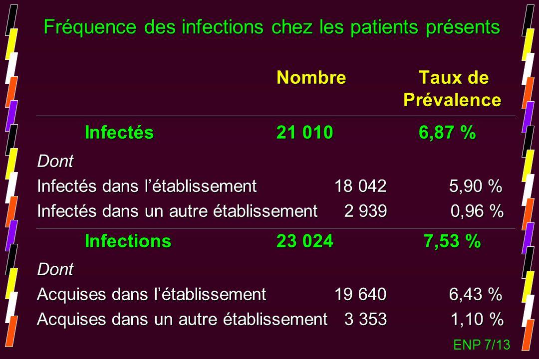 Nombre Taux de Prévalence Prévalence Infectés 21 010 6,87 % Dont Infectés dans létablissement 18 042 5,90 % Infectés dans un autre établissement 2 939