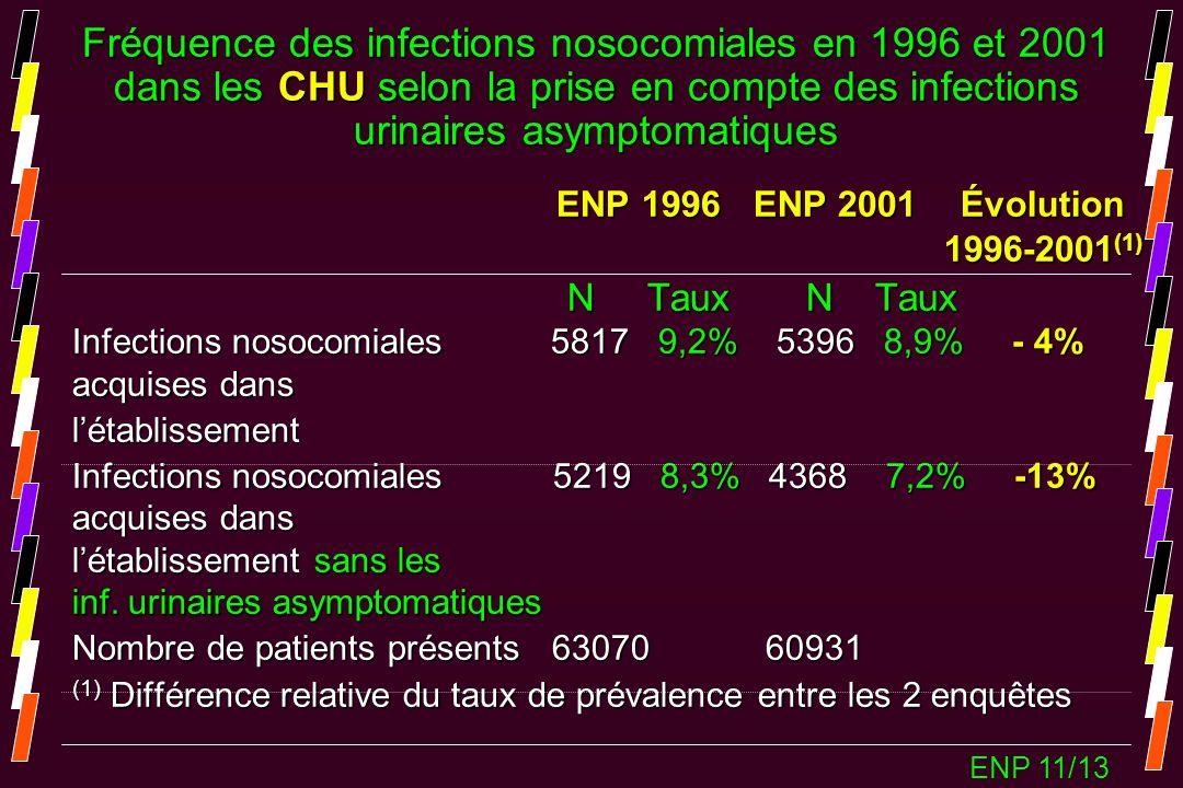 ENP 1996 ENP 2001 Évolution ENP 1996 ENP 2001 Évolution 1996-2001 (1) 1996-2001 (1) N Taux N Taux N Taux N Taux Infections nosocomiales 5817 9,2% 5396