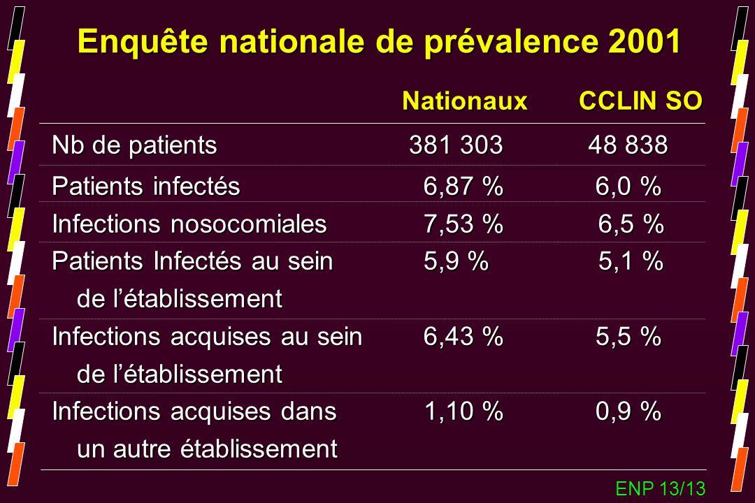Nationaux CCLIN SO Nationaux CCLIN SO Nb de patients 381 303 48 838 Patients infectés 6,87 % 6,0 % Infections nosocomiales 7,53 % 6,5 % Patients Infec
