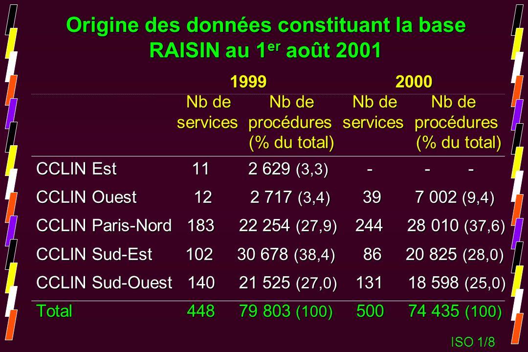 Origine des données constituant la base RAISIN au 1 er août 2001 1999 2000 1999 2000 Nb de Nb de Nb de Nb de Nb de Nb de Nb de Nb de services procédur