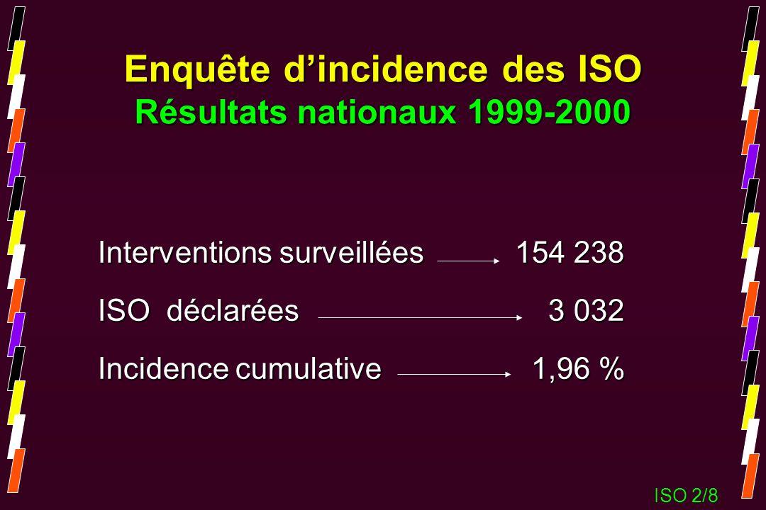Enquête dincidence des ISO Résultats nationaux 1999-2000 Interventions surveillées 154 238 ISO déclarées 3 032 Incidence cumulative 1,96 % ISO 2/8