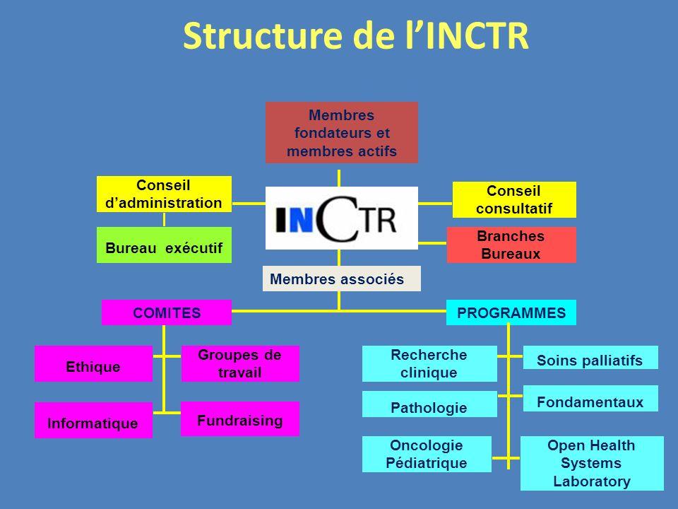 Structure de lINCTR al Structure Conseil dadministration Conseil consultatif Bureau exécutif Branches Bureaux Ethique Recherche clinique Groupes de tr