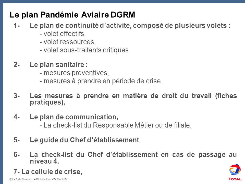 12 L-R. de Miramon – Club de lIris - 22 Mai 2008 Le plan Pandémie Aviaire DGRM 1- Le plan de continuité dactivité, composé de plusieurs volets : - vol