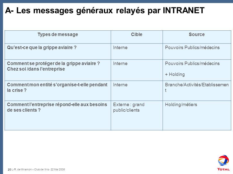 20 L-R. de Miramon – Club de lIris - 22 Mai 2008 A- Les messages généraux relayés par INTRANET Types de messageCibleSource Quest-ce que la grippe avia