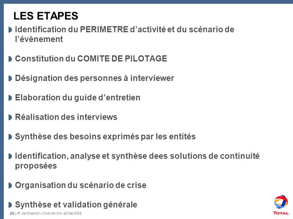 28 L-R. de Miramon – Club de lIris - 22 Mai 2008 LES ETAPES Identification du PERIMETRE dactivité et du scénario de lévènement Constitution du COMITE