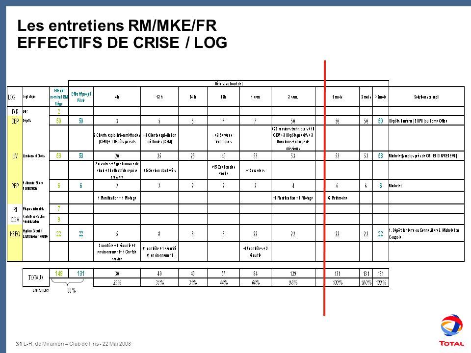 31 L-R. de Miramon – Club de lIris - 22 Mai 2008 Les entretiens RM/MKE/FR EFFECTIFS DE CRISE / LOG