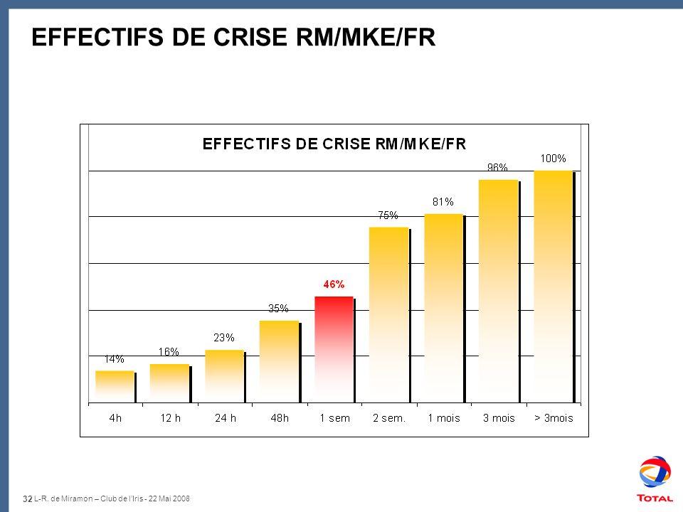 32 L-R. de Miramon – Club de lIris - 22 Mai 2008 EFFECTIFS DE CRISE RM/MKE/FR