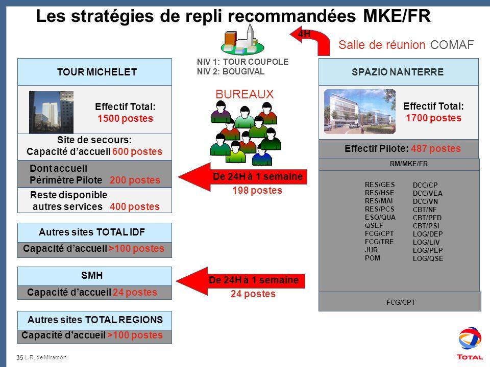 35 L-R. de Miramon – Club de lIris - 22 Mai 2008 Les stratégies de repli recommandées MKE/FR NIV 1: TOUR COUPOLE NIV 2: BOUGIVAL Salle de réunion COMA