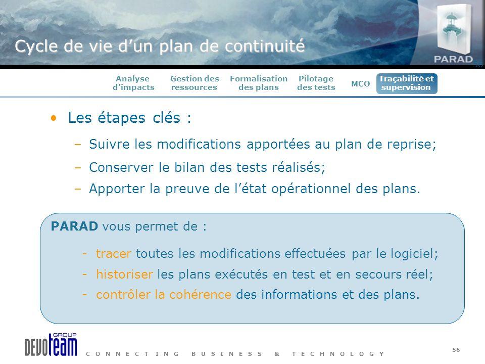C O N N E C T I N G B U S I N E S S & T E C H N O L O G Y 56 Les étapes clés : –Suivre les modifications apportées au plan de reprise; –Conserver le b
