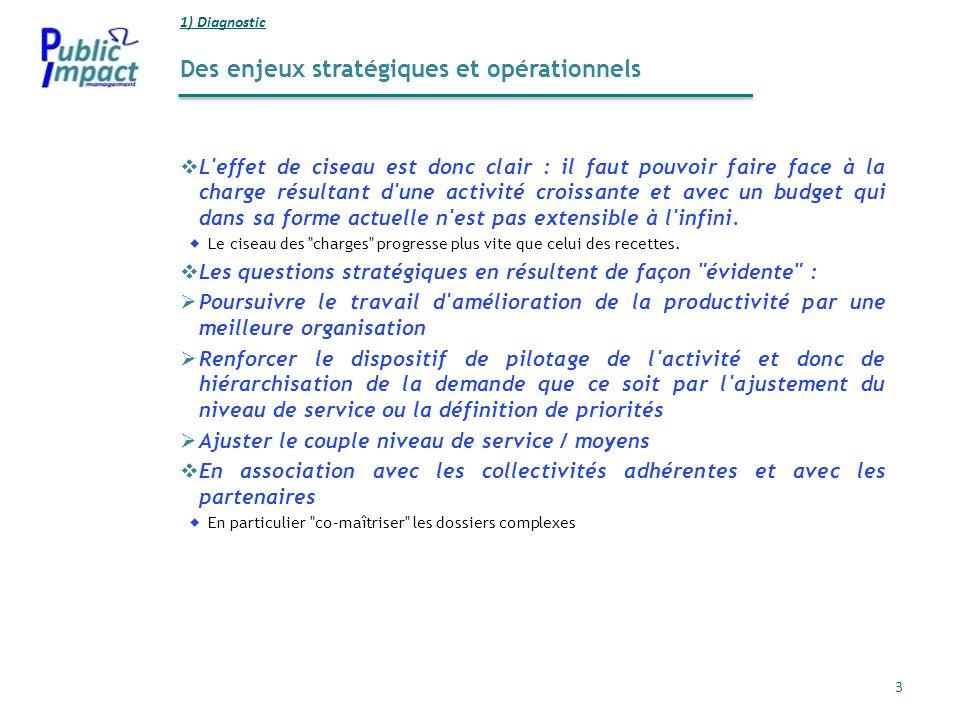 Des enjeux stratégiques et opérationnels 1) Diagnostic 3 L'effet de ciseau est donc clair : il faut pouvoir faire face à la charge résultant d'une act