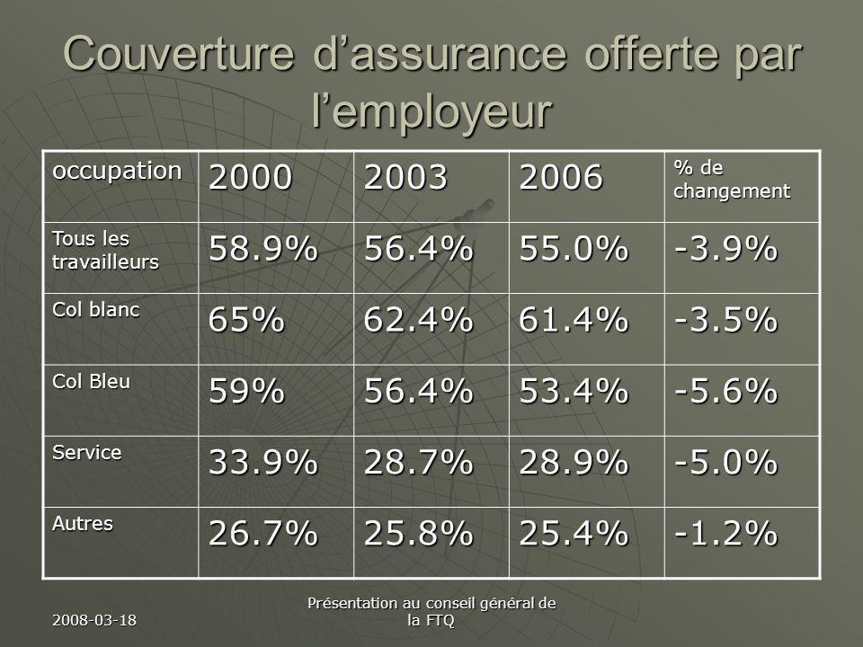 2008-03-18 Présentation au conseil général de la FTQ Couverture dassurance offerte par lemployeur occupation200020032006 % de changement Tous les travailleurs 58.9%56.4%55.0%-3.9% Col blanc 65%62.4%61.4%-3.5% Col Bleu 59%56.4%53.4%-5.6% Service33.9%28.7%28.9%-5.0% Autres26.7%25.8%25.4%-1.2%