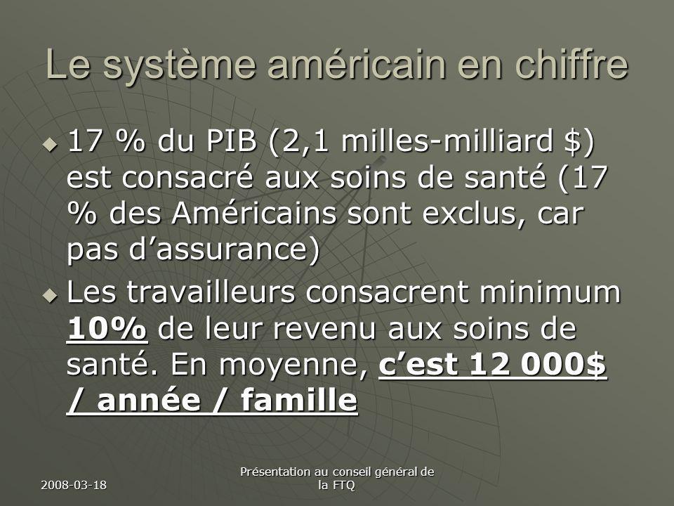 2008-03-18 Présentation au conseil général de la FTQ Le système américain en chiffre 17 % du PIB (2,1 milles-milliard $) est consacré aux soins de san