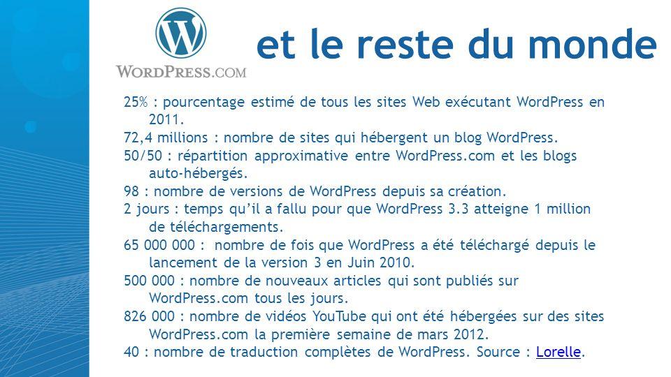 et le reste du monde 25% : pourcentage estimé de tous les sites Web exécutant WordPress en 2011. 72,4 millions : nombre de sites qui hébergent un blog