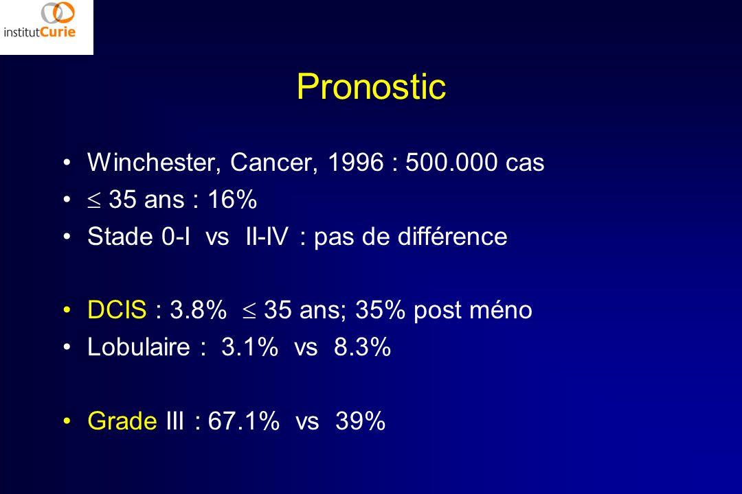 Pronostic Winchester, Cancer, 1996 : 500.000 cas 35 ans : 16% Stade 0-I vs II-IV : pas de différence DCIS : 3.8% 35 ans; 35% post méno Lobulaire : 3.1