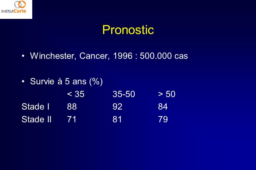 Pronostic Winchester, Cancer, 1996 : 500.000 cas Survie à 5 ans (%) 50 Stade I889284 Stade II718179