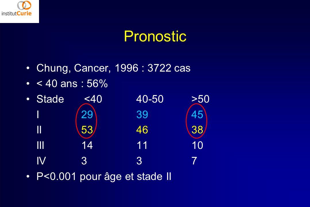 Pronostic Chung, Cancer, 1996 : 3722 cas < 40 ans : 56% Stade 50 I293945 II534638 III141110 IV337 P<0.001 pour âge et stade II