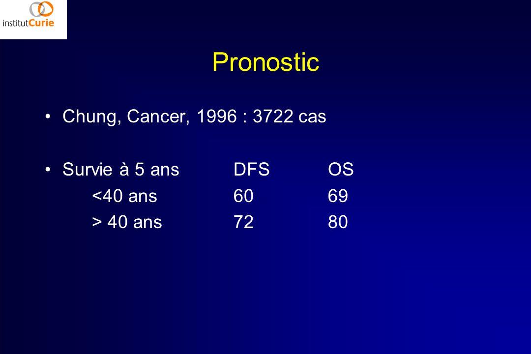 Pronostic Chung, Cancer, 1996 : 3722 cas Survie à 5 ansDFSOS <40 ans6069 > 40 ans7280