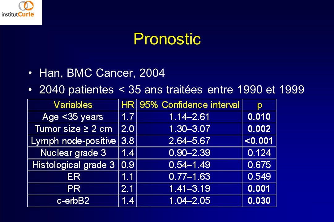 Pronostic Han, BMC Cancer, 2004 2040 patientes < 35 ans traitées entre 1990 et 1999