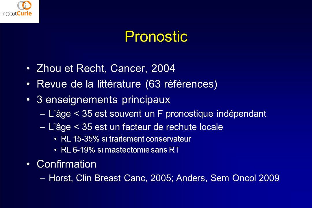 Pronostic Zhou et Recht, Cancer, 2004 Revue de la littérature (63 références) 3 enseignements principaux –Lâge < 35 est souvent un F pronostique indép