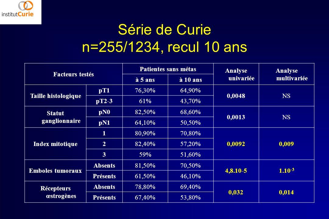 Série de Curie n=255/1234, recul 10 ans Facteurs testés Patientes sans métas Analyse univariée Analyse multivariée à 5 ansà 10 ans Taille histologique