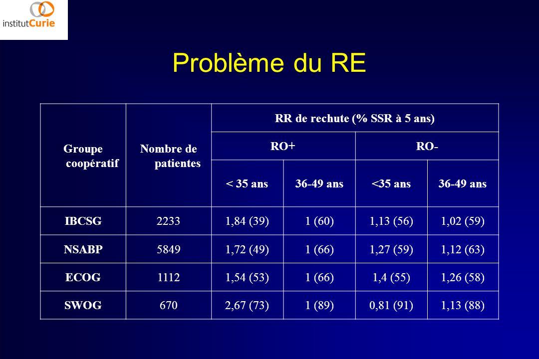Problème du RE Groupe coopératif Nombre de patientes RR de rechute (% SSR à 5 ans) RO+RO- < 35 ans36-49 ans<35 ans36-49 ans IBCSG22331,84 (39)1 (60)1,