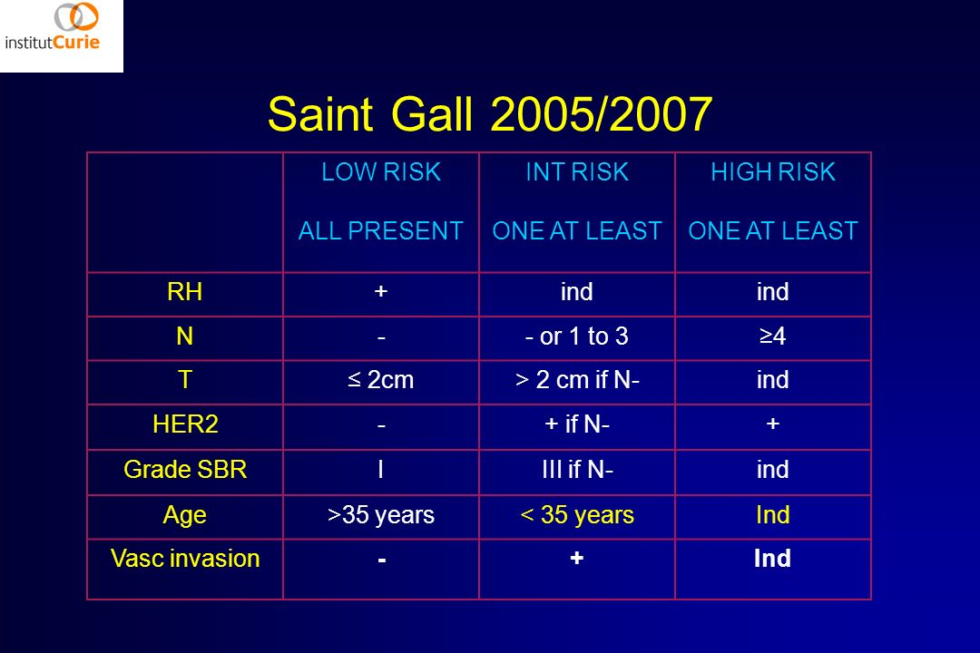 Saint Gall 2005/2007 LOW RISK ALL PRESENT INT RISK ONE AT LEAST HIGH RISK ONE AT LEAST RH+ind N-- or 1 to 34 T 2cm> 2 cm if N-ind HER2-+ if N-+ Grade