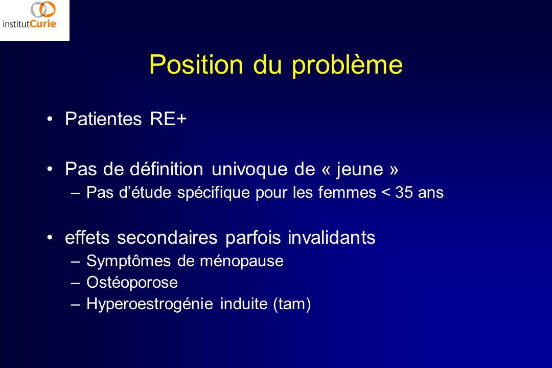 Position du problème Patientes RE+ Pas de définition univoque de « jeune » –Pas détude spécifique pour les femmes < 35 ans effets secondaires parfois