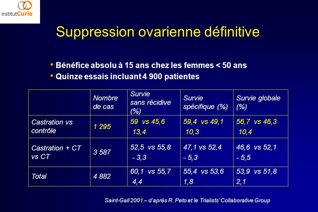 Suppression ovarienne définitive 53,9 vs 51,8 2,1 55,4 vs 53,6 1,8 60,1 vs 55,7 4,4 4 882Total 46,6 vs 52,1 - 5,5 47,1 vs 52,4 - 5,3 52,5 vs 55,8 - 3,