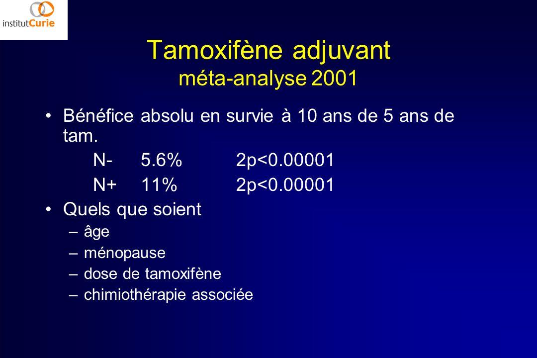 Bénéfice absolu en survie à 10 ans de 5 ans de tam. N-5.6%2p<0.00001 N+11%2p<0.00001 Quels que soient –âge –ménopause –dose de tamoxifène –chimiothéra