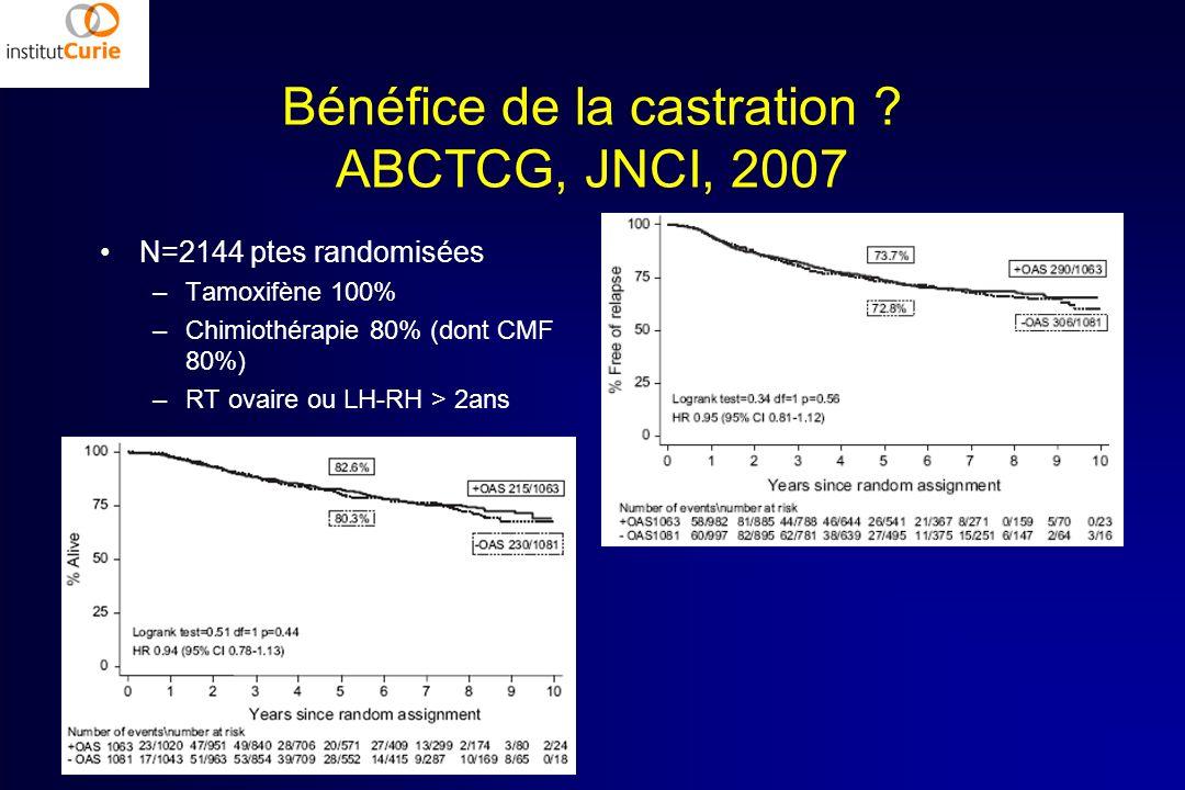 Bénéfice de la castration ? ABCTCG, JNCI, 2007 N=2144 ptes randomisées –Tamoxifène 100% –Chimiothérapie 80% (dont CMF 80%) –RT ovaire ou LH-RH > 2ans