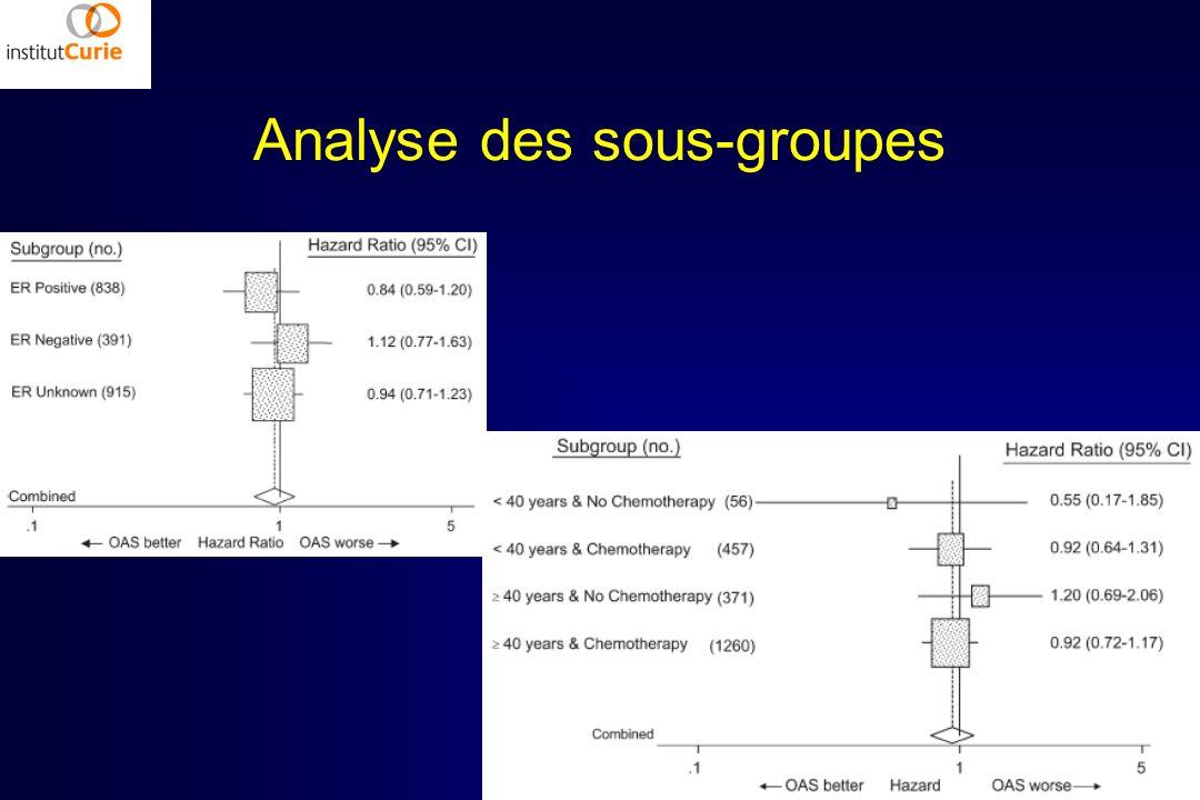 Analyse des sous-groupes