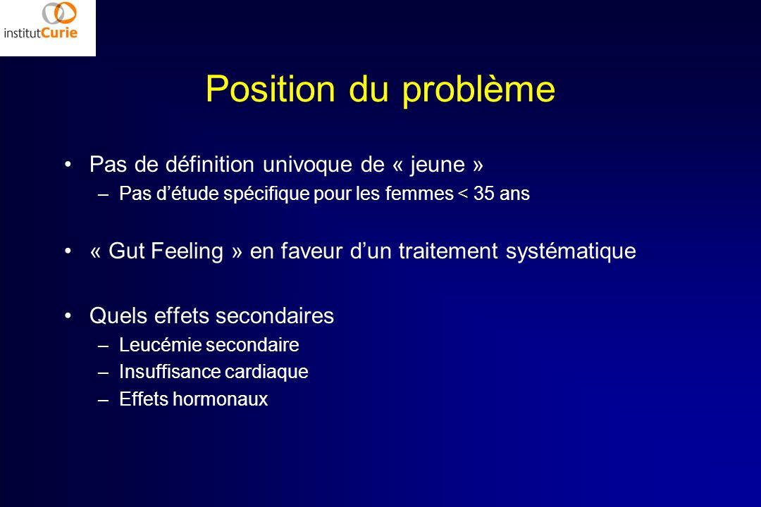 Position du problème Pas de définition univoque de « jeune » –Pas détude spécifique pour les femmes < 35 ans « Gut Feeling » en faveur dun traitement