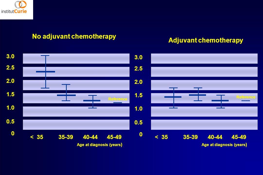 3.0 2.5 2.0 1.5 1.0 0.5 0 No adjuvant chemotherapy Reference Adjuvant chemotherapy 3.0 2.5 2.0 1.5 1.0 0.5 0 Reference < 35 35-39 40-44 45-49 Age at d