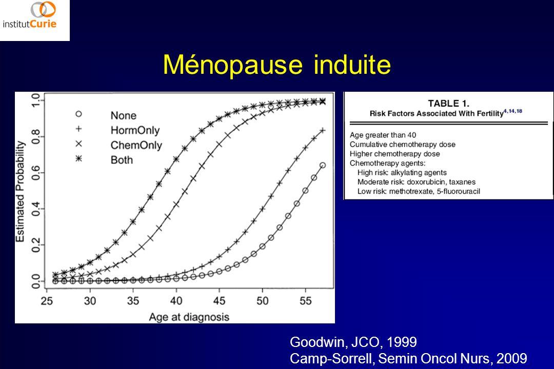 Ménopause induite Goodwin, JCO, 1999 Camp-Sorrell, Semin Oncol Nurs, 2009