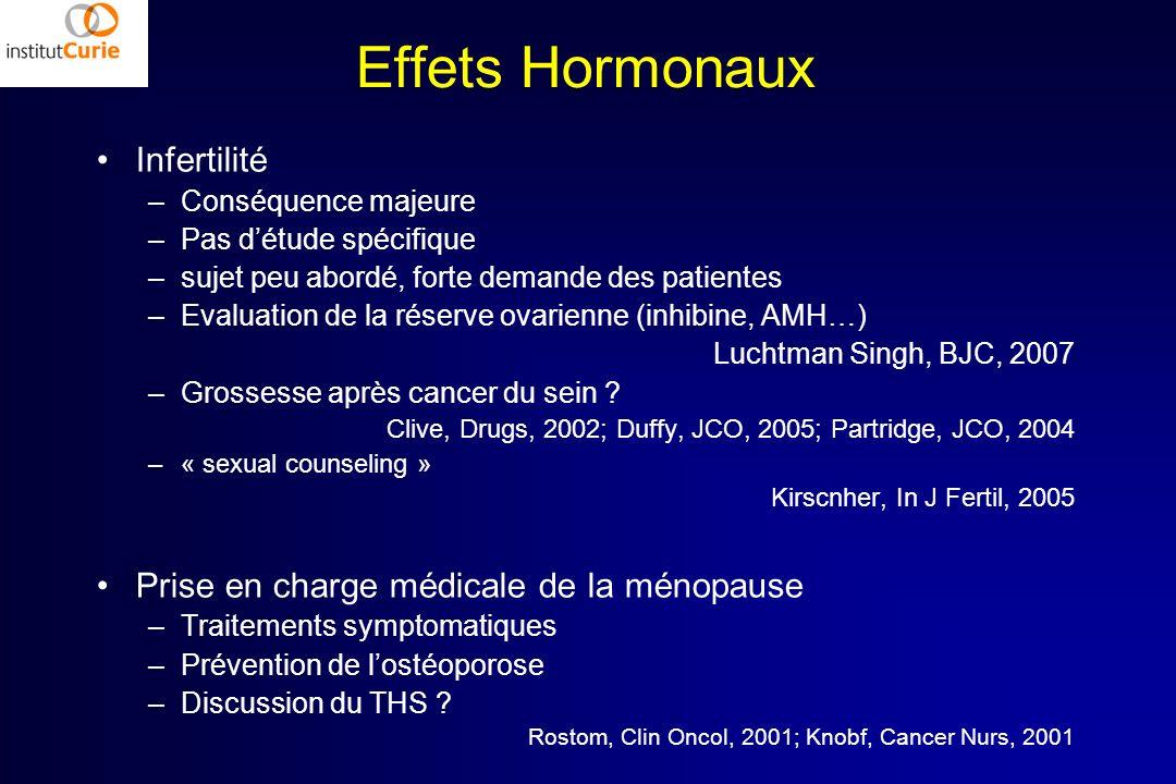 Effets Hormonaux Infertilité –Conséquence majeure –Pas détude spécifique –sujet peu abordé, forte demande des patientes –Evaluation de la réserve ovar