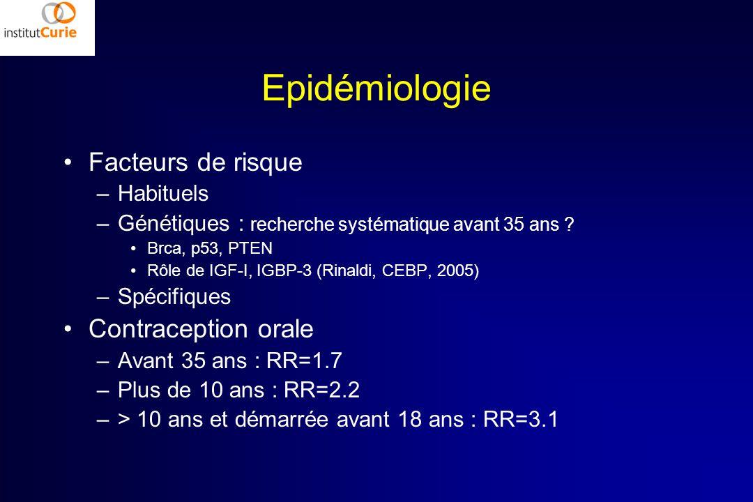 Epidémiologie Facteurs de risque –Habituels –Génétiques : recherche systématique avant 35 ans ? Brca, p53, PTEN Rôle de IGF-I, IGBP-3 (Rinaldi, CEBP,