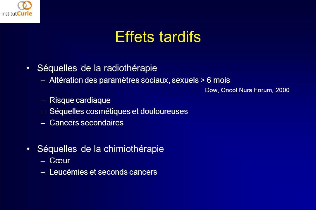Effets tardifs Séquelles de la radiothérapie –Altération des paramètres sociaux, sexuels > 6 mois Dow, Oncol Nurs Forum, 2000 –Risque cardiaque –Séque