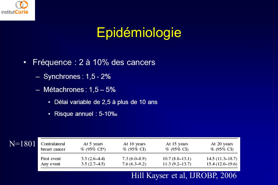 Epidémiologie Fréquence : 2 à 10% des cancers –Synchrones : 1,5 - 2% –Métachrones : 1,5 – 5% Délai variable de 2,5 à plus de 10 ans Risque annuel : 5-