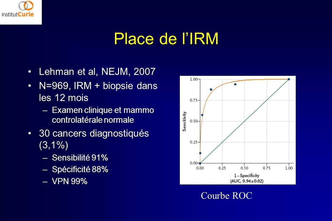 Place de lIRM Lehman et al, NEJM, 2007 N=969, IRM + biopsie dans les 12 mois –Examen clinique et mammo controlatérale normale 30 cancers diagnostiqués