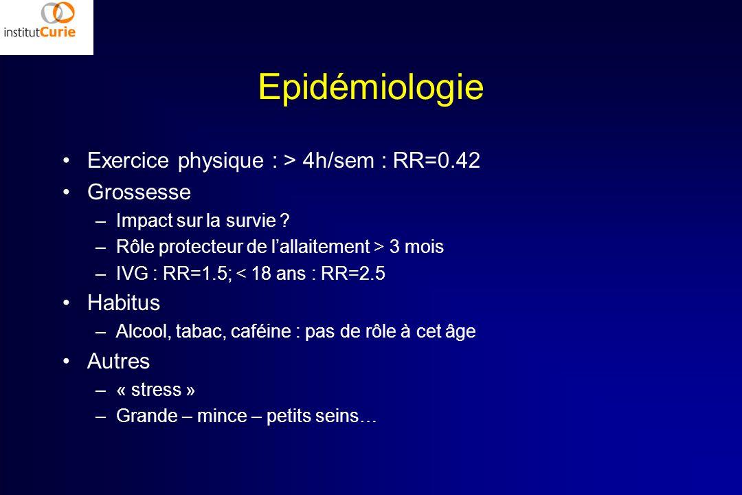 Epidémiologie Exercice physique : > 4h/sem : RR=0.42 Grossesse –Impact sur la survie ? –Rôle protecteur de lallaitement > 3 mois –IVG : RR=1.5; < 18 a