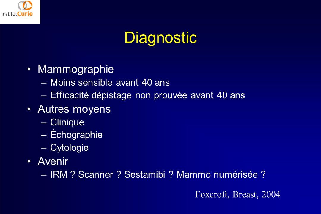 Diagnostic Mammographie –Moins sensible avant 40 ans –Efficacité dépistage non prouvée avant 40 ans Autres moyens –Clinique –Échographie –Cytologie Av
