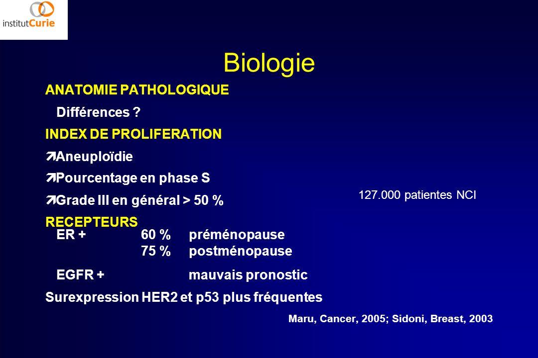 Biologie ANATOMIE PATHOLOGIQUE Différences ? INDEX DE PROLIFERATION Aneuploïdie Pourcentage en phase S Grade III en général > 50 % RECEPTEURS ER + 60