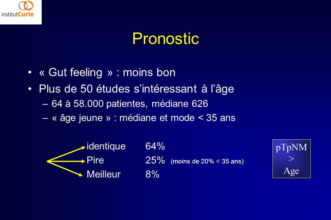 Pronostic « Gut feeling » : moins bon Plus de 50 études sintéressant à lâge –64 à 58.000 patientes, médiane 626 –« âge jeune » : médiane et mode < 35