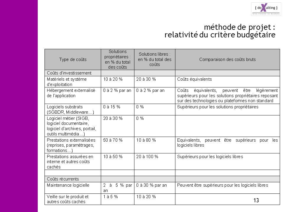 13 méthode de projet : relativité du critère budgétaire