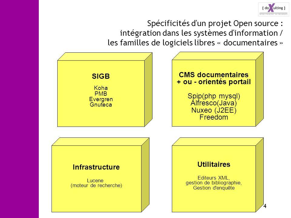 4 Spécificités d'un projet Open source : intégration dans les systèmes d'information / les familles de logiciels libres « documentaires » SIGB Koha PM